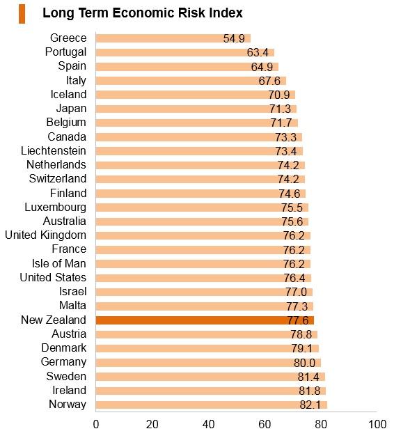 Graph: New Zealand long term economic risk index