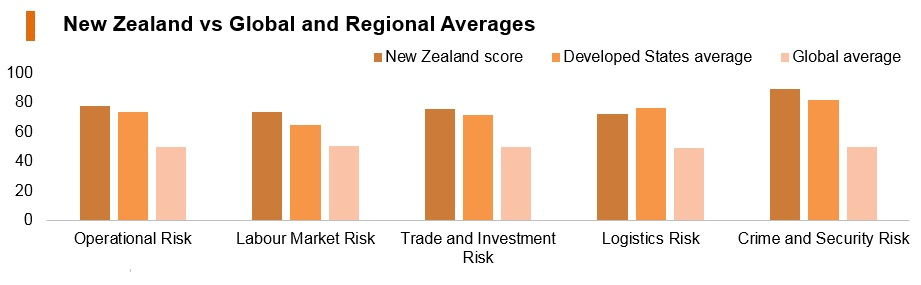 Graph: New Zealand vs global and regional averages