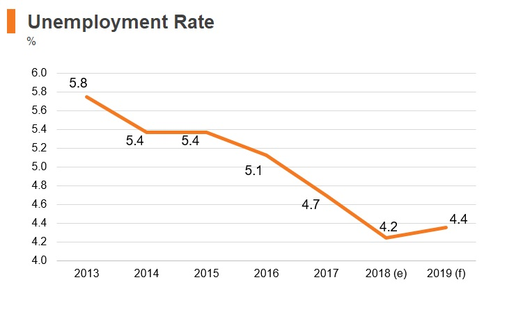 Graph: New Zealand unemployment rate