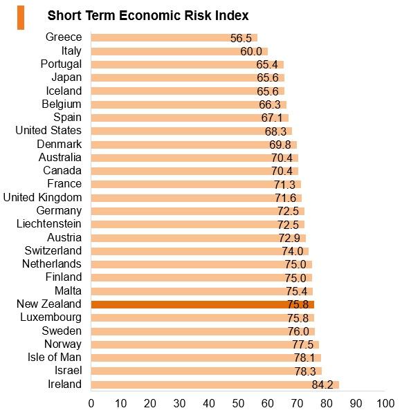 Graph: New Zealand short term economic risk index