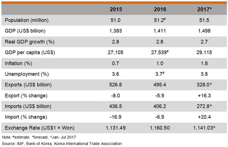Table: Major Economic Indicators (Korea)