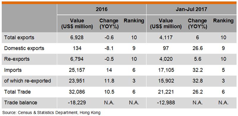 Table: Hong Kong Trade with Republic of Korea