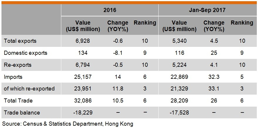 Table: Hong Kong trade with Korea