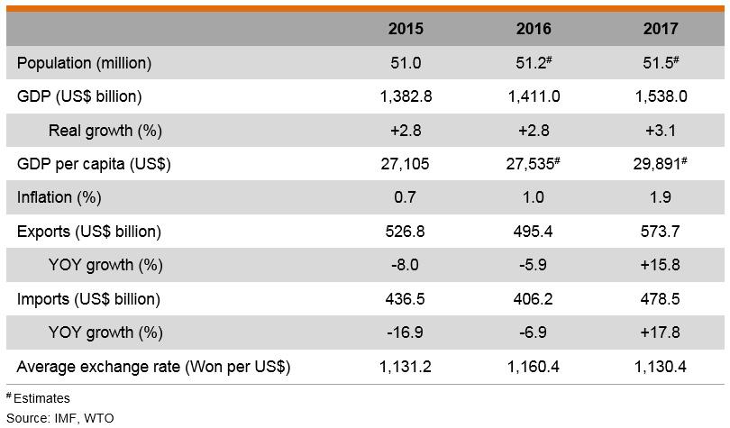 Table: Major Economic Indicators (Republic of Korea)