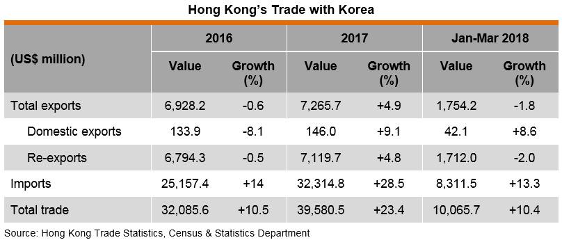 Table: Hong Kong's Trade with Korea
