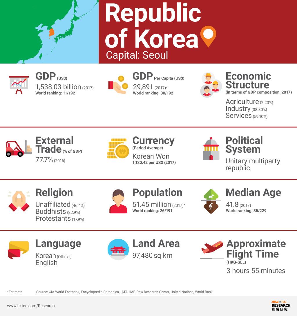 Picture: Korea factsheet