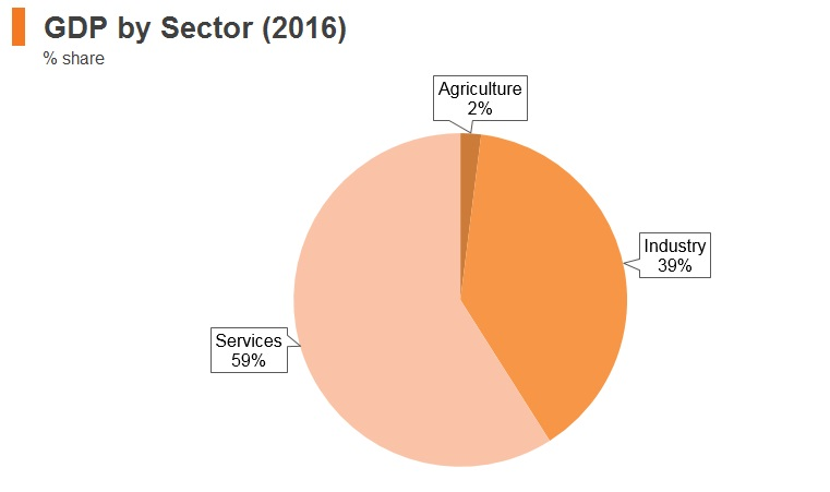 Graph: Korea GDP by sector (2016)
