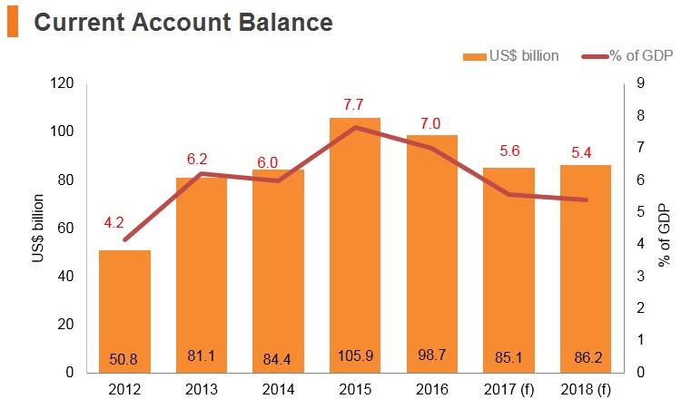 Graph: Korea current account balance