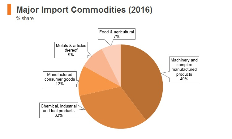 Graph: Korea major import commodities (2016)