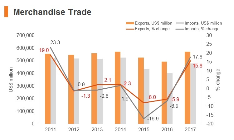 Graph: Korea merchandise trade