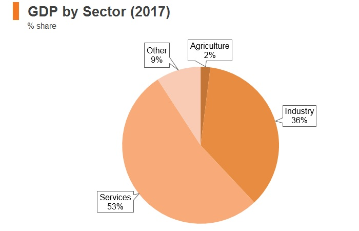 Graph: Korea GDP by sector (2017)