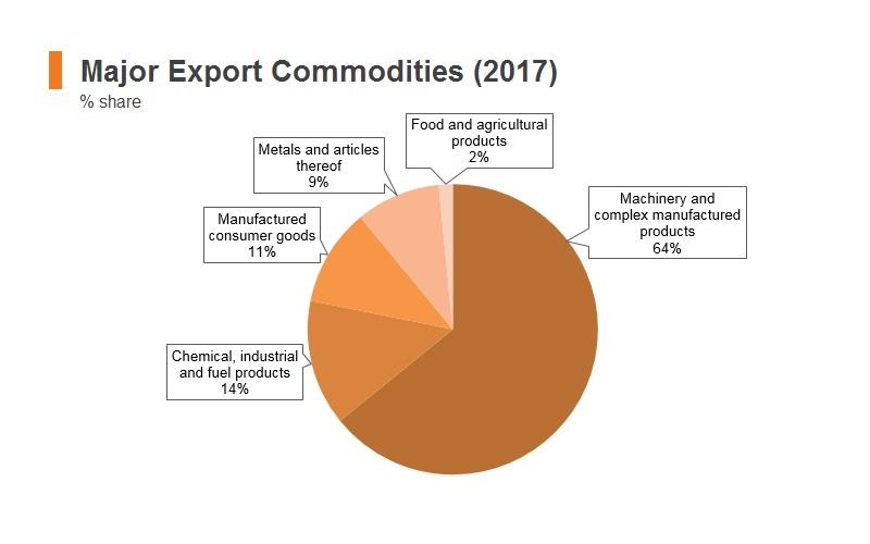Graph: Korea major export commodities (2017)
