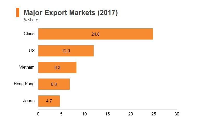 Graph: Korea major export markets (2017)