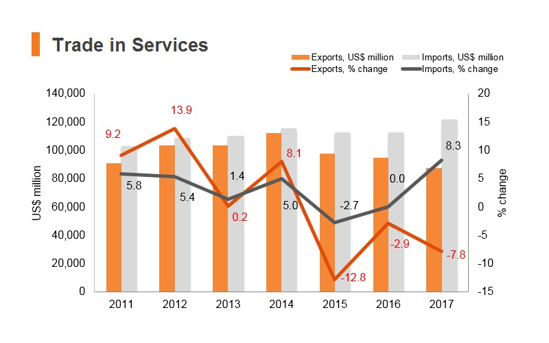 Graph: Korea trade in services