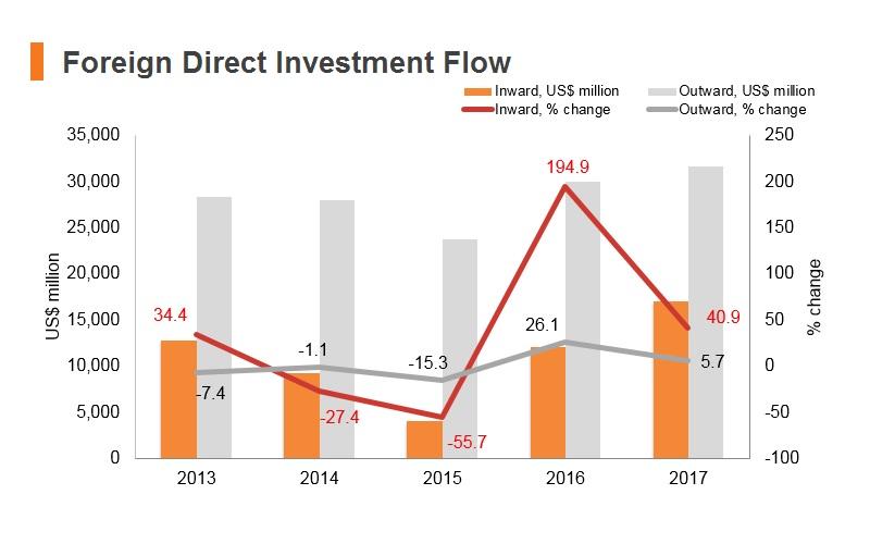 Graph: Korea FDI flow