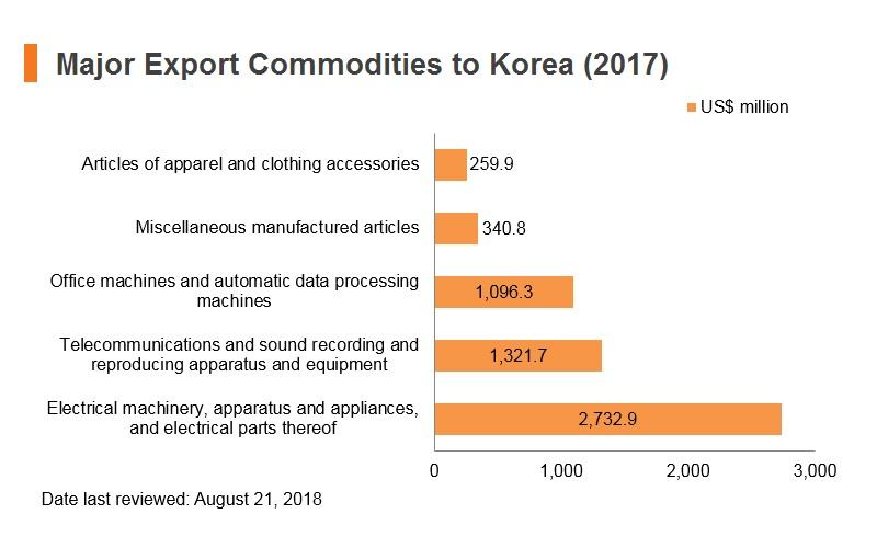 Graph: Major export commodities to Korea (2017)