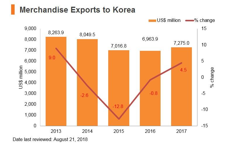 Graph: Merchandise exports to Korea