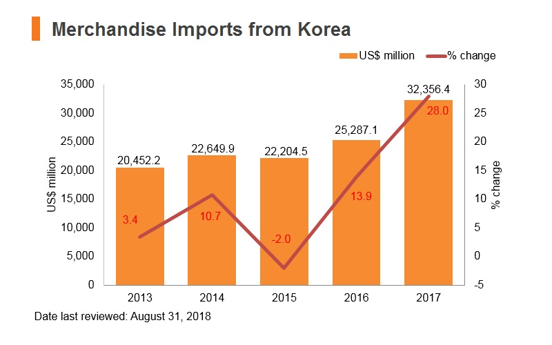 Graph: Merchandise imports from Korea