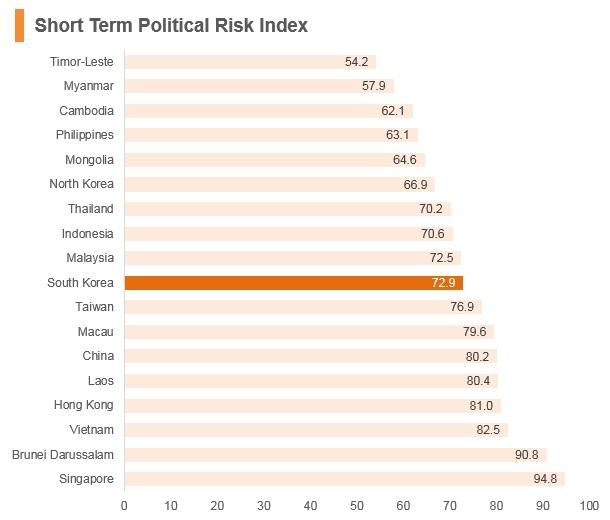 Graph: Korea short term political risk index