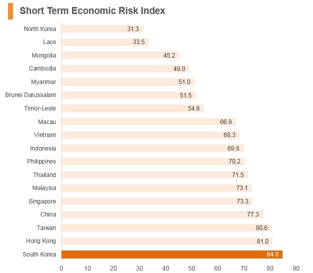 Graph: Korea short term economic risk index