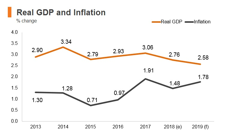 Graph: Korea real GDP and inflation