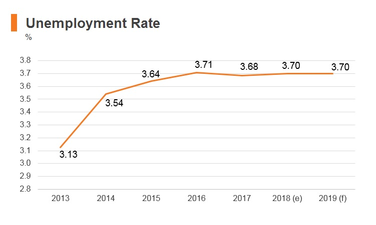 Graph: Korea unemployment rate