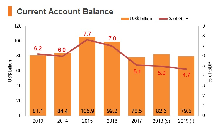 Graph: Korea current account balance