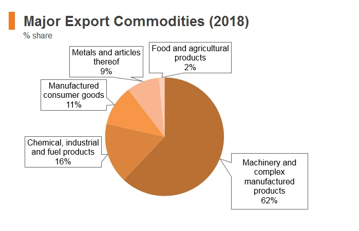 Graph: Korea major export commodities (2018)