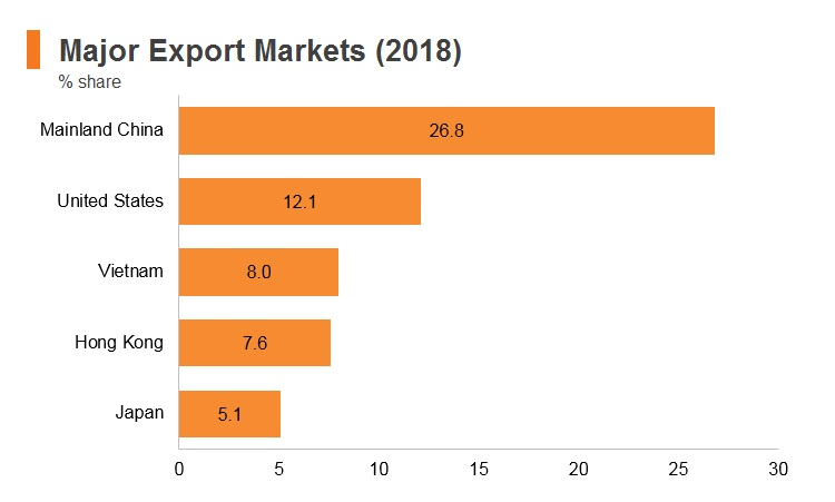Graph: Korea major export markets (2018)