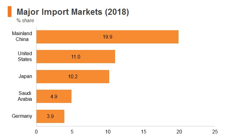Graph: Korea major import markets (2018)