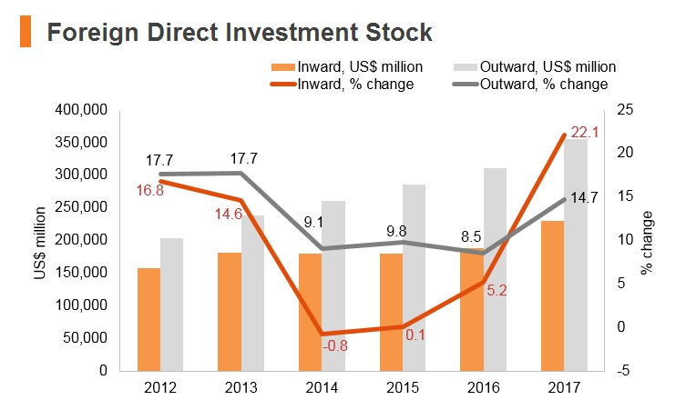 Graph: Korea FDI stock
