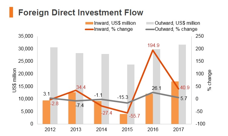 Graph: Korea FDI flow