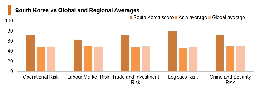 Graph: Korea vs global and regional averages