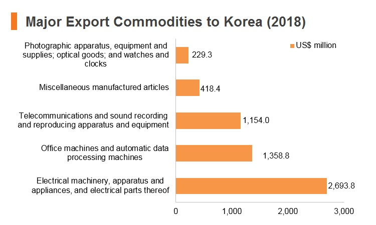 Graph: Major export commodities to Korea (2018)