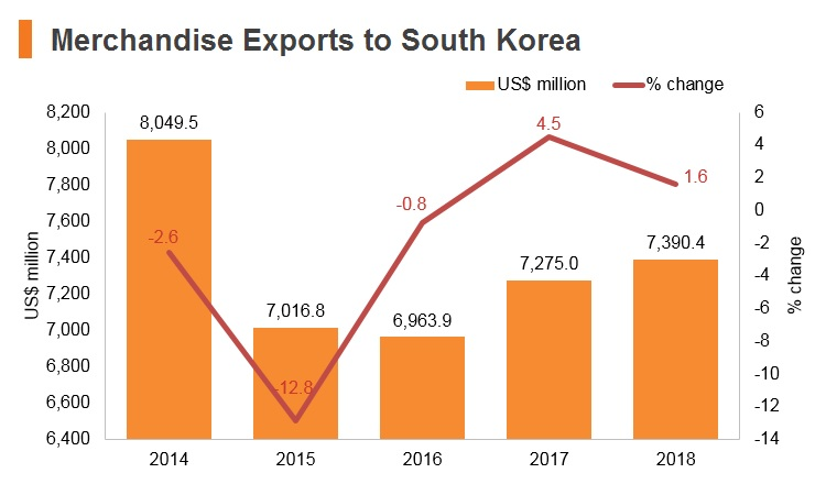 Graph: Merchandise exports to Korea