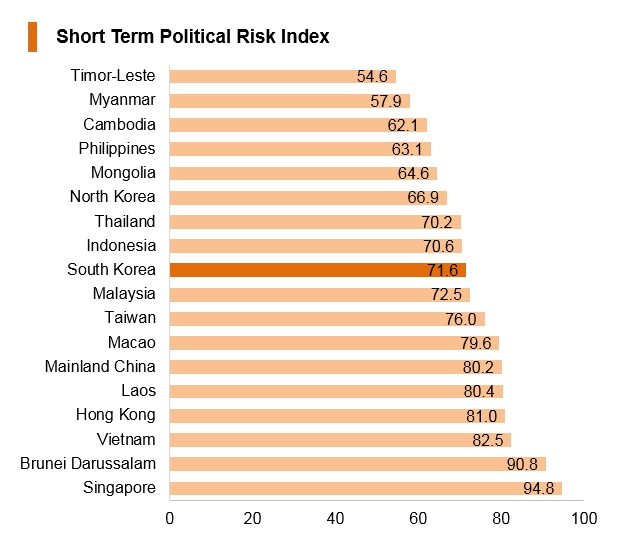 Graph: Korea short term political risk index