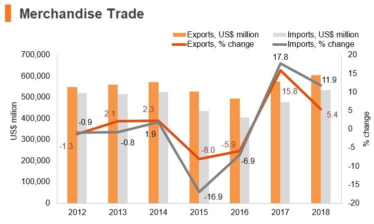 Graph: Korea merchandise trade