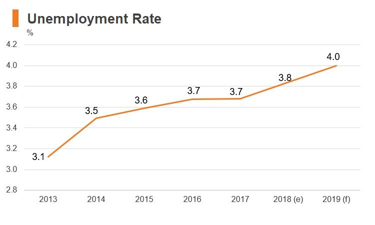 Graph: Korea unemployment rate