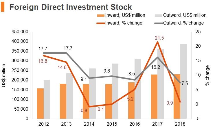 Graph: Korea FDI stock