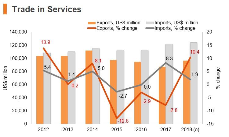 Graph: Korea trade in services
