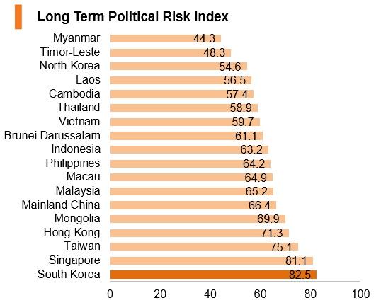 Graph: Korea long term political risk index