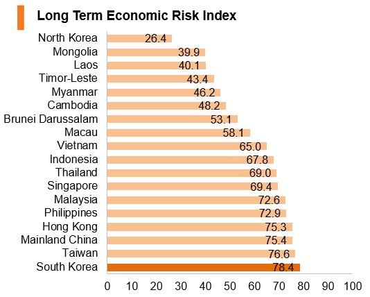 Graph: Korea long term economic risk index