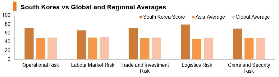 Graph: Korea vs global and regional averages