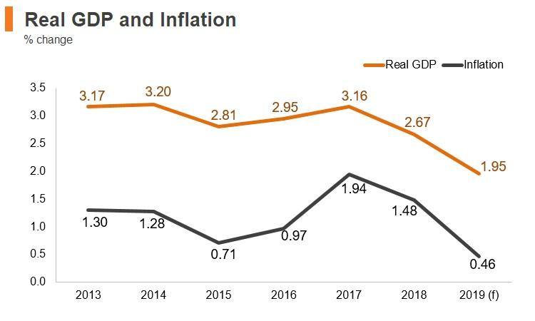 Graph: Korea real GDP and inflation