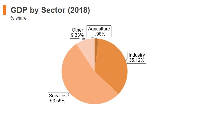Graph: Korea GDP by sector (2018)