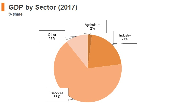 Graph: Italy GDP by sector (2017)