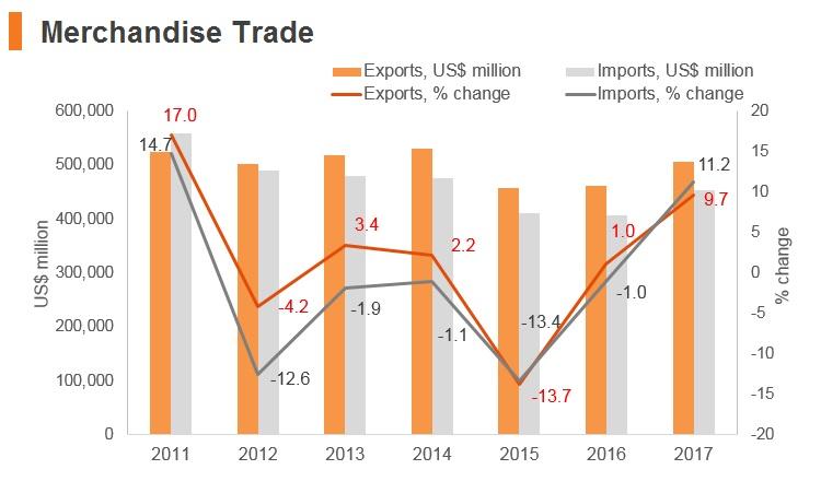 Graph: Italy merchandise trade