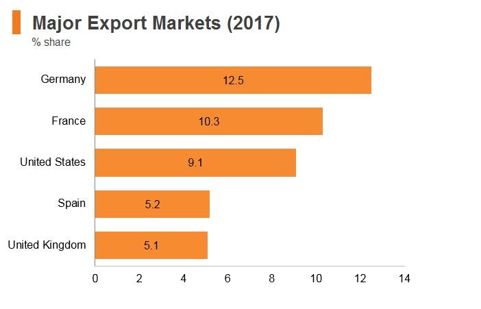 Graph: Italy major export markets (2017)
