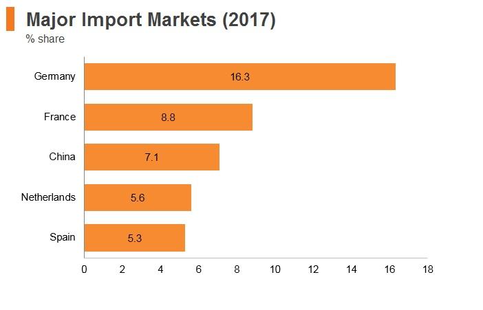 Graph: Italy major import markets (2017)