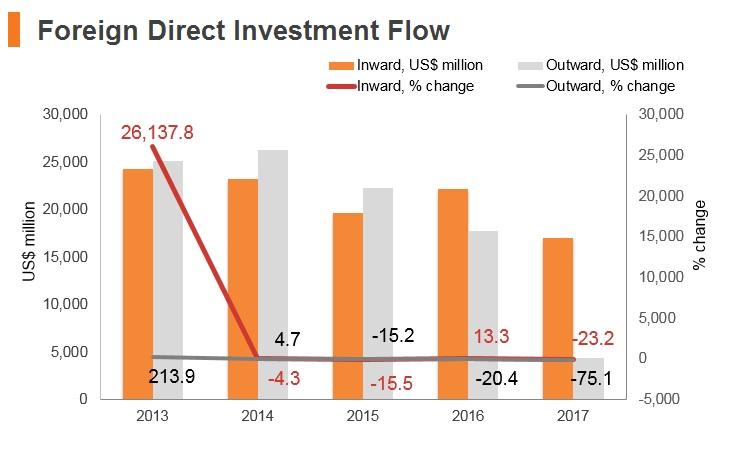 Graph: Italy FDI flow